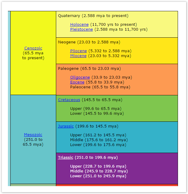 UCMP Geologic time scale